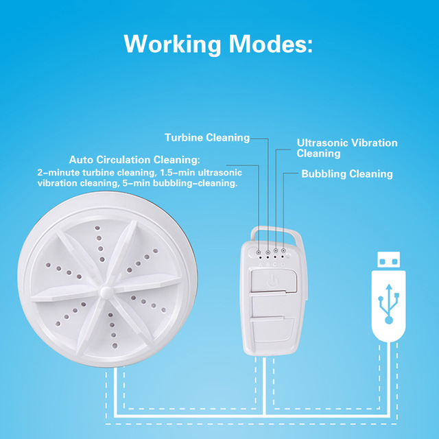 an image depicting working modes of ultrawash max