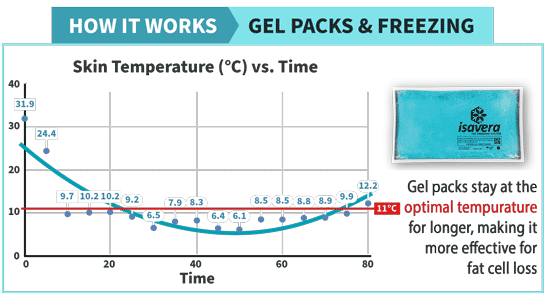 An image with graph on Isavera Fat Freezing System
